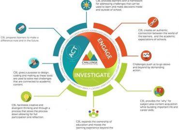 Challenge based Learning framework