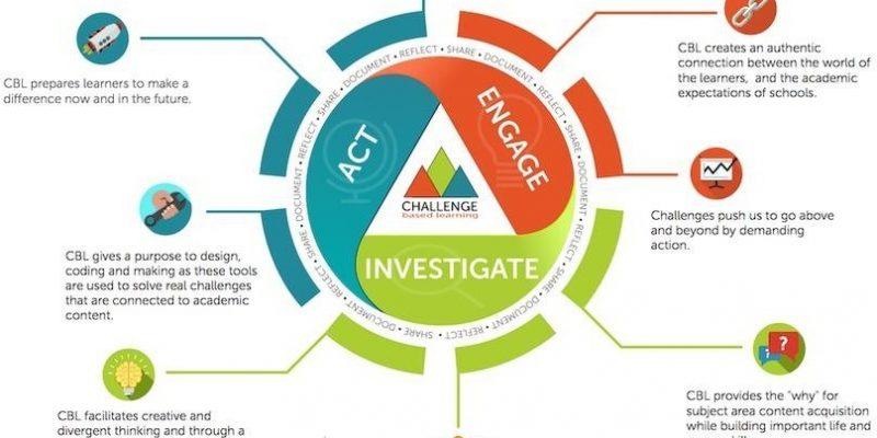 Challenge based Learning framework